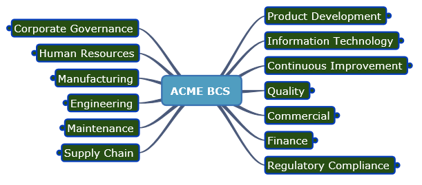 ACMEBusinessFunctiosn