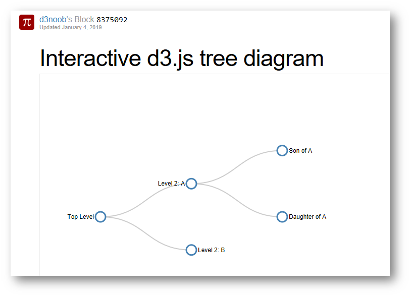 Part 2: SPFx and D3 Trees – Kaboodle Software